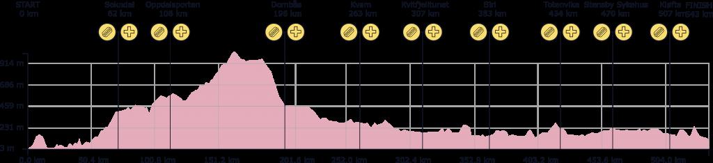 """Das Höhenprofil kaschiert ein wenig, dass es auf den letzten 180 km immer ein wenig hoch und runter geht. Insgesamt werden auf den 540 km """"nur"""" gut 3.600 Höhenmeter gemacht. Das ist im Vergleich mit anderen Radmarathons eher moderat."""