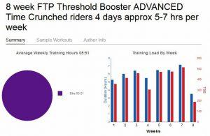 Der Überblick bei TrainingPeaks verrät zwar wenig Details, aber zeigt den grundsätzlichen Aufbau des Trainings: 3 Wochen Aufbau, eine Woche Erholung. Und alles nur auf dem Rad, so mag ich es.
