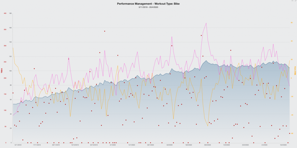 Performance-Chart aus TrainingPeaks