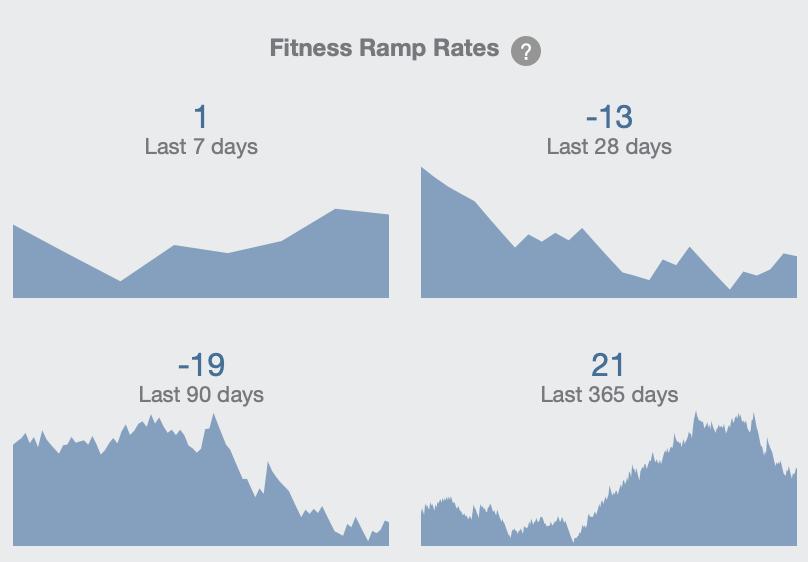 Ramp Charts