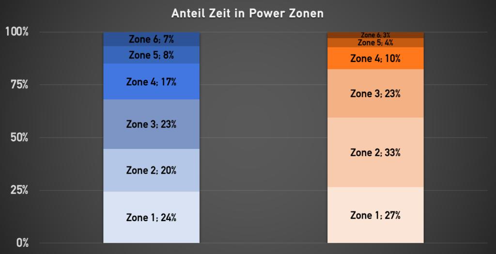 Prozentuale Verteilung in Powerzonen