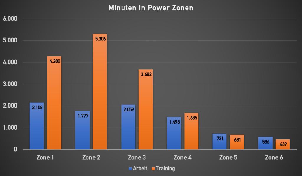 Powerzonen